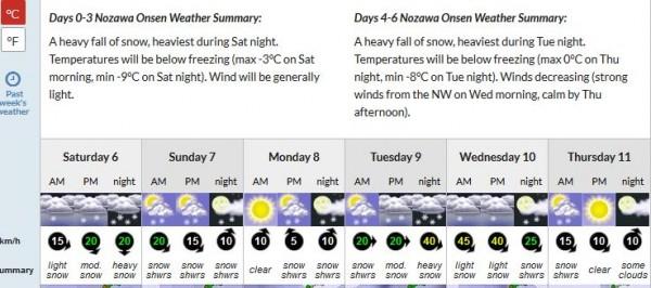 Nozawa Snow Report 6 February 2016